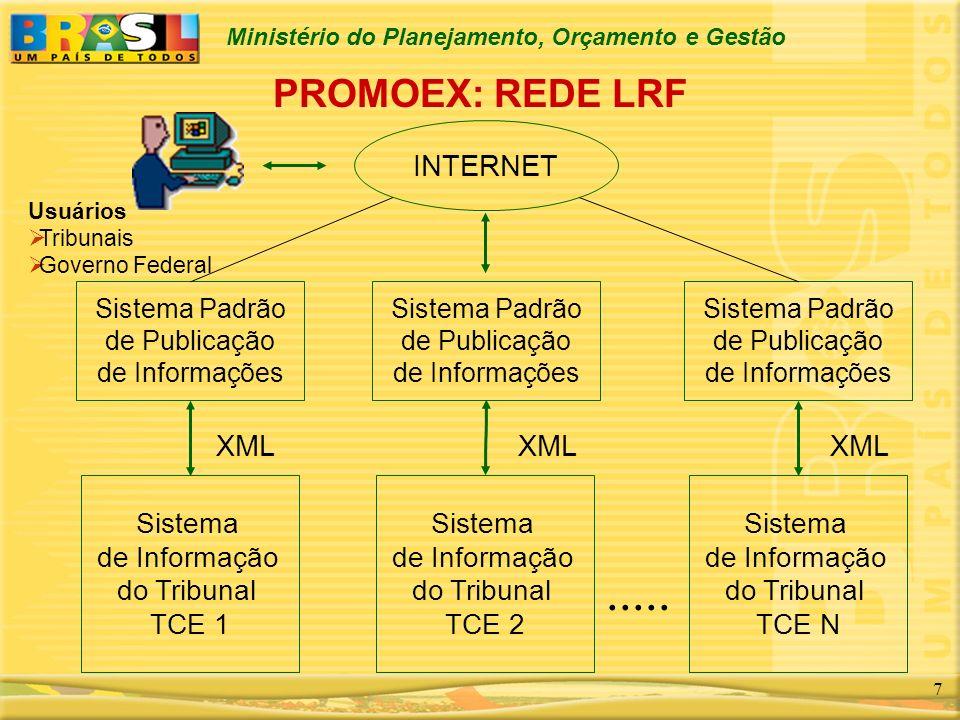 Ministério do Planejamento, Orçamento e Gestão 8 Sistema de Informação do Tribunal de Contas do Estado Sistema Padrão de Publicação de Informações XML INTERNET Nova Plataforma Aplicação Compartilhada Sistema de Segurança Único Jurisdicionado