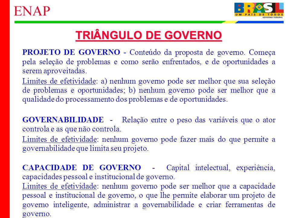 12 TRIÂNGULO DE GOVERNO PROJETO DE GOVERNO - Conteúdo da proposta de governo. Começa pela seleção de problemas e como serão enfrentados, e de oportuni