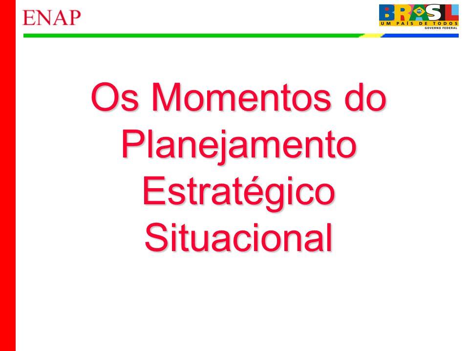 13 Os Momentos do Planejamento Estratégico Situacional