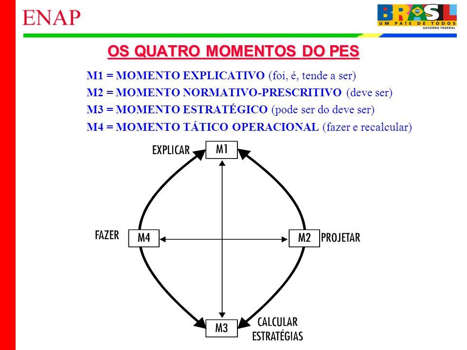 14 OS QUATRO MOMENTOS DO PES M1 = MOMENTO EXPLICATIVO (foi, é, tende a ser) M2 = MOMENTO NORMATIVO-PRESCRITIVO (deve ser) M3 = MOMENTO ESTRATÉGICO (po