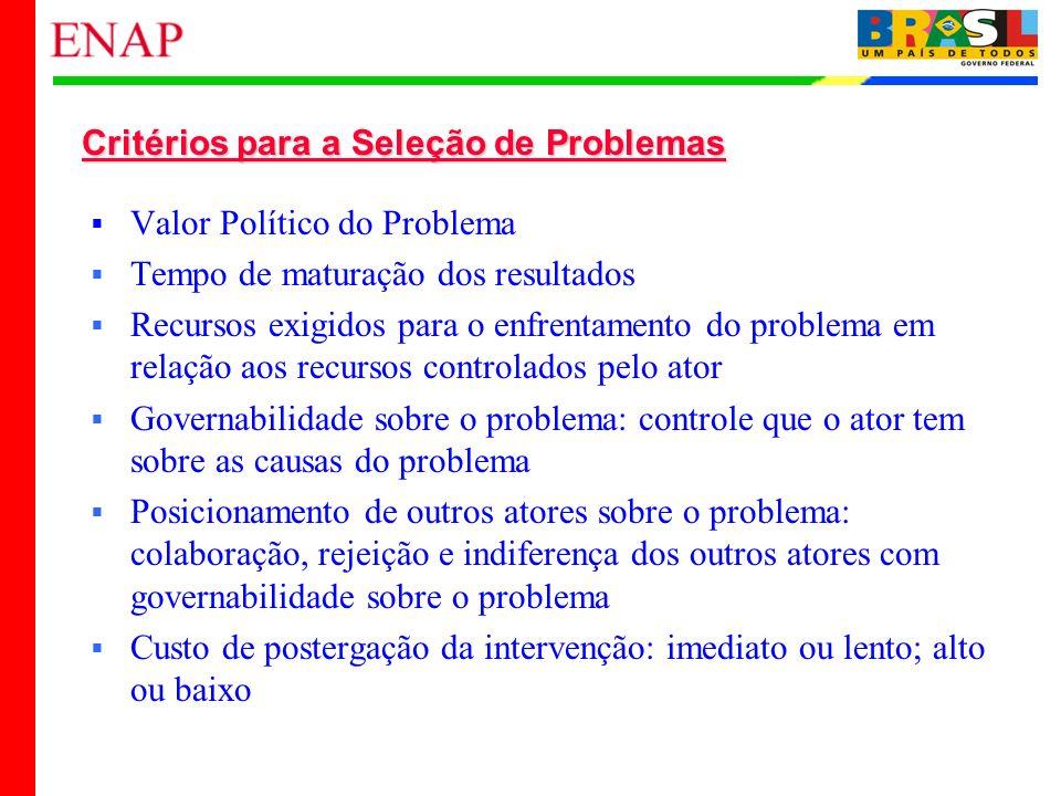 20 Critérios para a Seleção de Problemas Valor Político do Problema Tempo de maturação dos resultados Recursos exigidos para o enfrentamento do proble