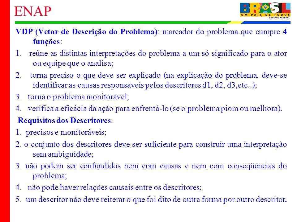 22 VDP (Vetor de Descrição do Problema): marcador do problema que cumpre 4 funções: 1. reúne as distintas interpretações do problema a um só significa