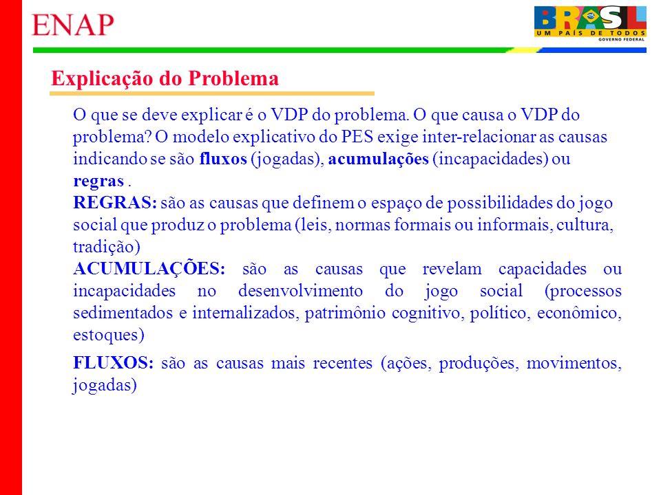 23 Explicação do Problema O que se deve explicar é o VDP do problema. O que causa o VDP do problema? O modelo explicativo do PES exige inter-relaciona