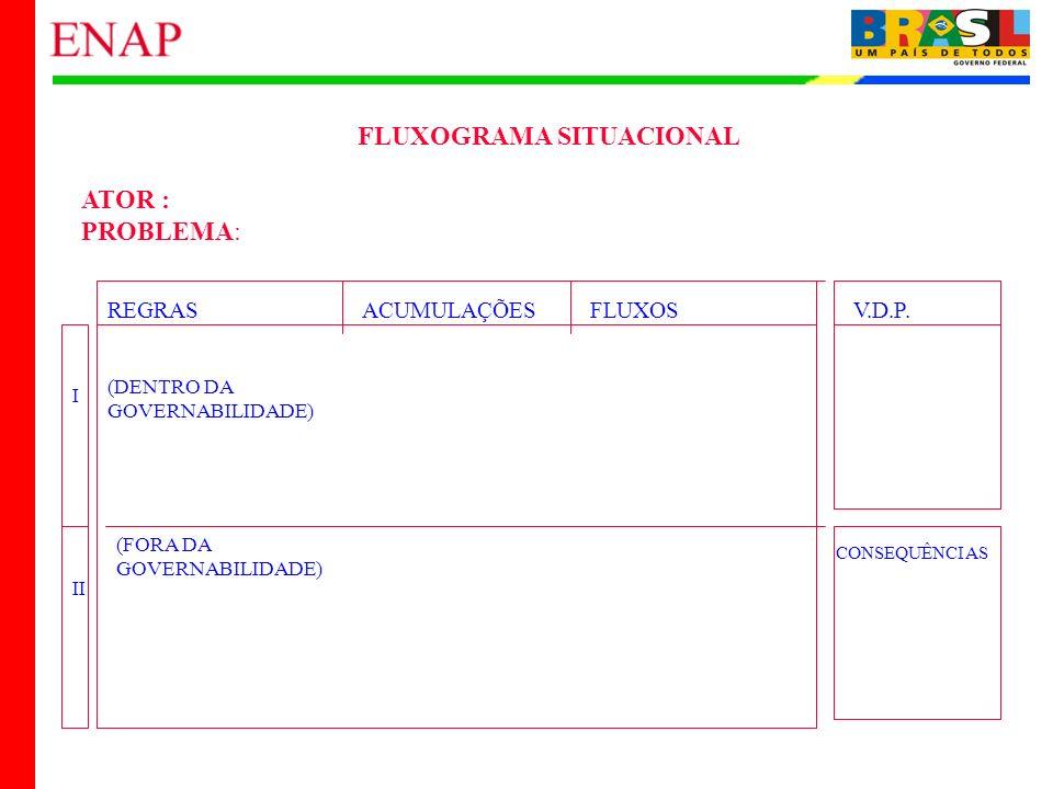25 FLUXOGRAMA SITUACIONAL ATOR : PROBLEMA: REGRASACUMULAÇÕESFLUXOSV.D.P. CONSEQUÊNCIAS I II (DENTRO DA GOVERNABILIDADE) (FORA DA GOVERNABILIDADE)