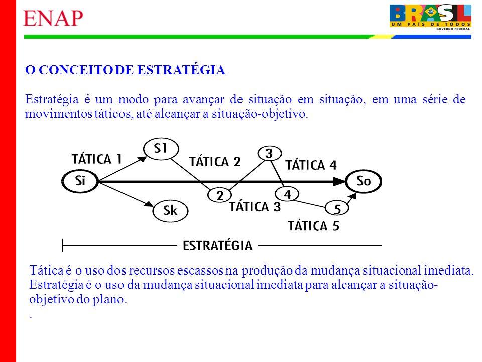 35 O CONCEITO DE ESTRATÉGIA Estratégia é um modo para avançar de situação em situação, em uma série de movimentos táticos, até alcançar a situação-obj