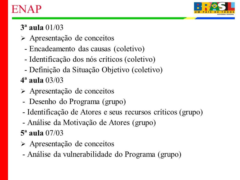 4 3ª aula 01/03 Apresentação de conceitos - Encadeamento das causas (coletivo) - Identificação dos nós críticos (coletivo) - Definição da Situação Obj