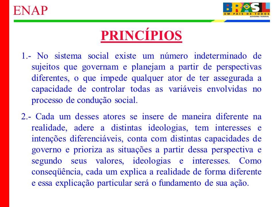 6 PRINCÍPIOS 1.- No sistema social existe um número indeterminado de sujeitos que governam e planejam a partir de perspectivas diferentes, o que imped