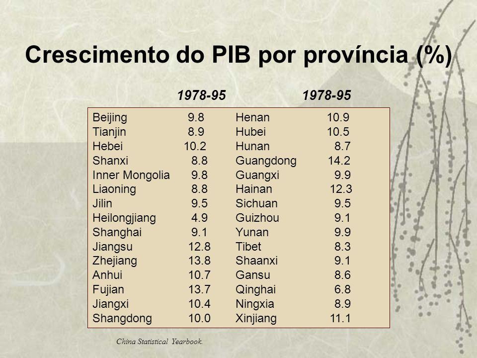 Crescimento do PIB por província (%) 1978-95 1978-95 Beijing 9.8 Henan 10.9 Tianjin 8.9 Hubei 10.5 Hebei 10.2 Hunan 8.7 Shanxi 8.8 Guangdong 14.2 Inne