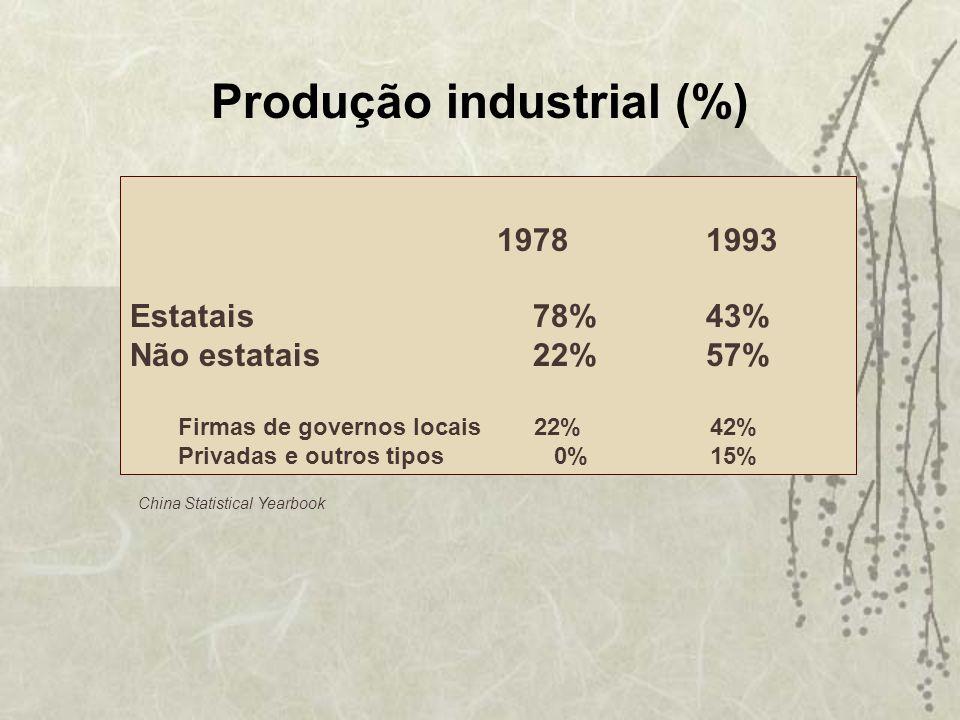 19781993 Estatais 78% 43% Não estatais 22%57% Firmas de governos locais 22% 42% Privadas e outros tipos 0% 15% China Statistical Yearbook Produção ind