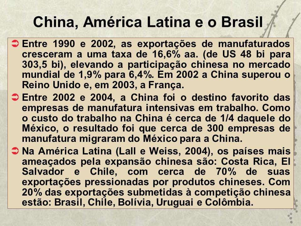 China, América Latina e o Brasil Entre 1990 e 2002, as exportações de manufaturados cresceram a uma taxa de 16,6% aa. (de US 48 bi para 303,5 bi), ele