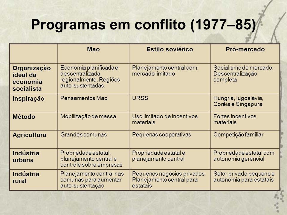 Programas em conflito (1977–85) MaoEstilo soviéticoPró-mercado Organização ideal da economia socialista Economia planificada e descentralizada regiona