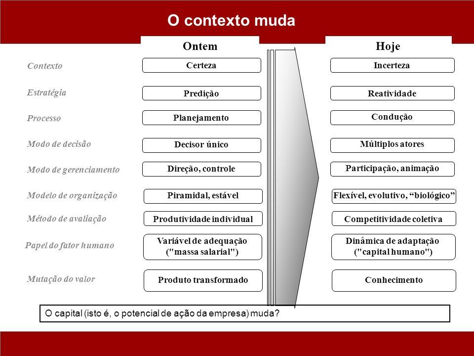 O contexto muda OntemHoje CertezaIncerteza PrediçãoReatividade Planejamento ConduçãoDecisor único Múltiplos atores Direção, controle Participação, animaçãoPiramidal, estávelFlexível, evolutivo, biológico Produtividade individualCompetitividade coletiva Variável de adequação ( massa salarial ) Dinâmica de adaptação ( capital humano ) Estratégia Processo Modo de decisão Contexto Modo de gerenciamento Papel do fator humano Modelo de organização Método de avaliação O capital (isto é, o potencial de ação da empresa) muda.