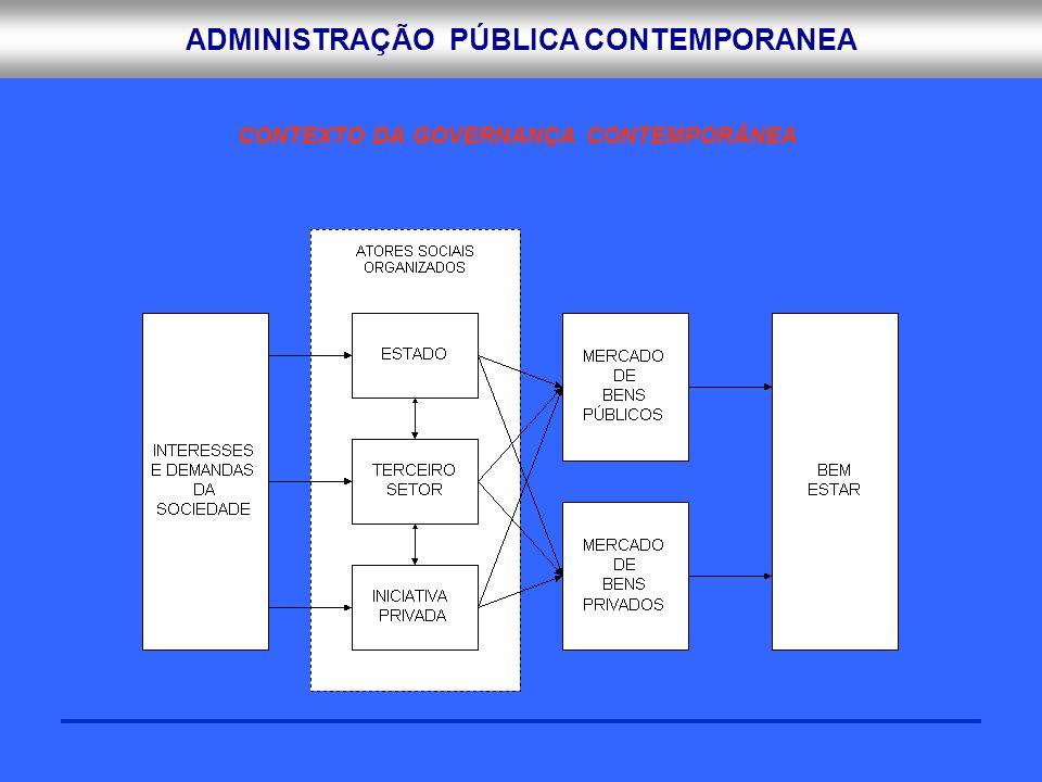 ADMINISTRAÇÃO PÚBLICA CONTEMPORANEA CONTEXTO DA GOVERNANÇA CONTEMPORÂNEA