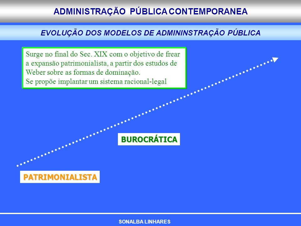 ADMINISTRAÇÃO PÚBLICA CONTEMPORANEA EVOLUÇÃO DOS MODELOS DE ADMININSTRAÇÃO PÚBLICA PATRIMONIALISTA BUROCRÁTICA Surge no final do Sec. XIX com o objeti
