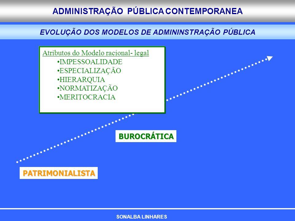 ADMINISTRAÇÃO PÚBLICA CONTEMPORANEA EVOLUÇÃO DOS MODELOS DE ADMININSTRAÇÃO PÚBLICA PATRIMONIALISTA BUROCRÁTICA Atributos do Modelo racional- legal IMP