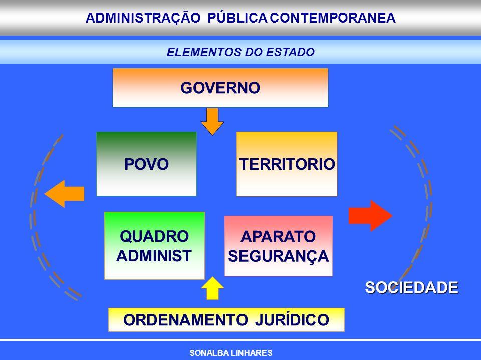 ADMINISTRAÇÃO PÚBLICA CONTEMPORANEA ELEMENTOS DO ESTADO GOVERNO POVOTERRITORIO QUADRO ADMINIST APARATO SEGURANÇA ORDENAMENTO JURÍDICO SOCIEDADE SONALB
