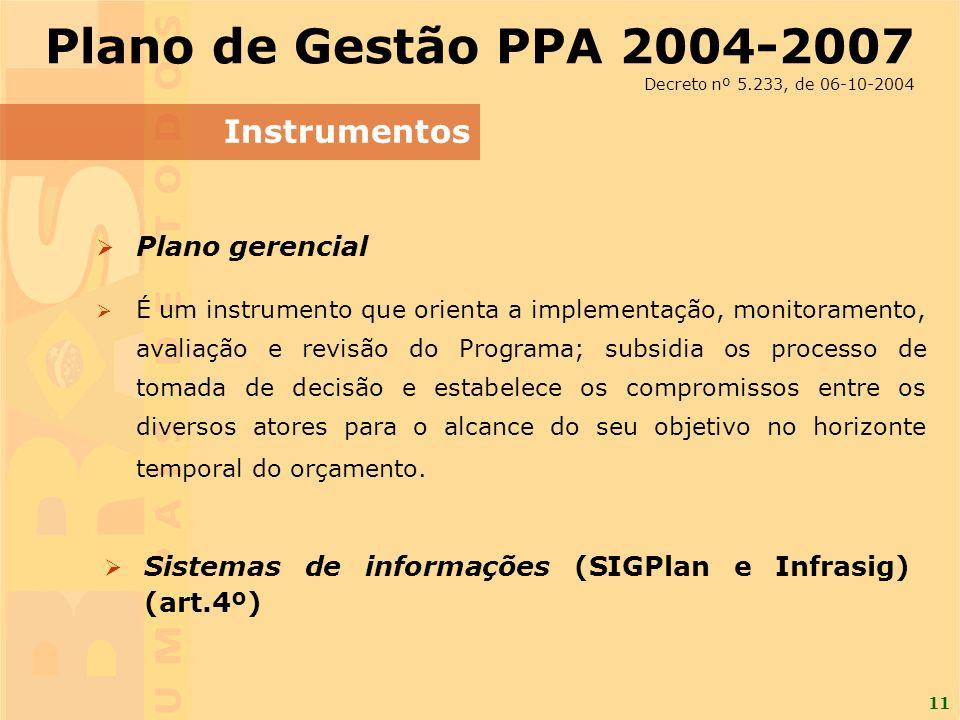 11 Instrumentos Plano de Gestão PPA 2004-2007 Decreto nº 5.233, de 06-10-2004 Plano gerencial Plano gerencial É um instrumento que orienta a implementação, monitoramento, avaliação e revisão do Programa; subsidia os processo de tomada de decisão e estabelece os compromissos entre os diversos atores para o alcance do seu objetivo no horizonte temporal do orçamento.