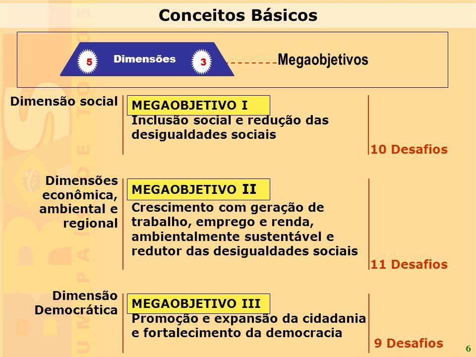 6 Dimensão social Crescimento com geração de trabalho, emprego e renda, ambientalmente sustentável e redutor das desigualdades sociais Promoção e expansão da cidadania e fortalecimento da democracia MEGAOBJETIVO I MEGAOBJETIVO II MEGAOBJETIVO III 10 Desafios 11 Desafios 9 Desafios Inclusão social e redução das desigualdades sociais Dimensões econômica, ambiental e regional Dimensão Democrática Megaobjetivos Dimensões 3 5 Conceitos Básicos