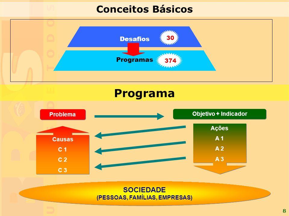 8 ProblemaObjetivo + Indicador Causas C 1 C 2 C 3 SOCIEDADE (PESSOAS, FAMÍLIAS, EMPRESAS) Ações A 1 A 2 A 3 Programa Desafios Programas 30 374 Conceitos Básicos