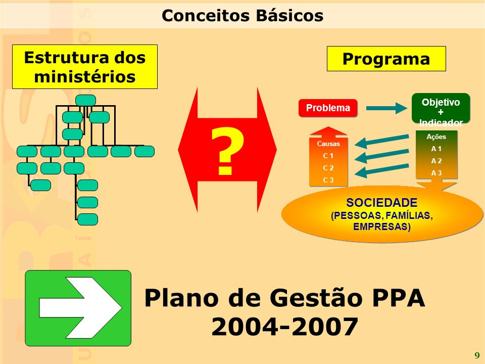 9 Programa Ações A 1 A 2 A 3 Problema Causas C 1 C 2 C 3 SOCIEDADE (PESSOAS, FAMÍLIAS, EMPRESAS) Objetivo + Indicador Estrutura dos ministérios Plano de Gestão PPA 2004-2007 .