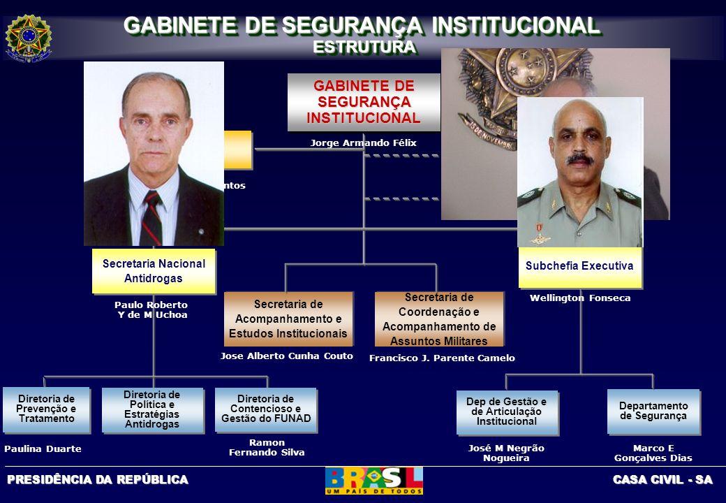PRESIDÊNCIA DA REPÚBLICA CASA CIVIL - SA Jorge Armando Félix GABINETE DE SEGURANÇA INSTITUCIONAL Secretaria Nacional Antidrogas Agência Brasileira de