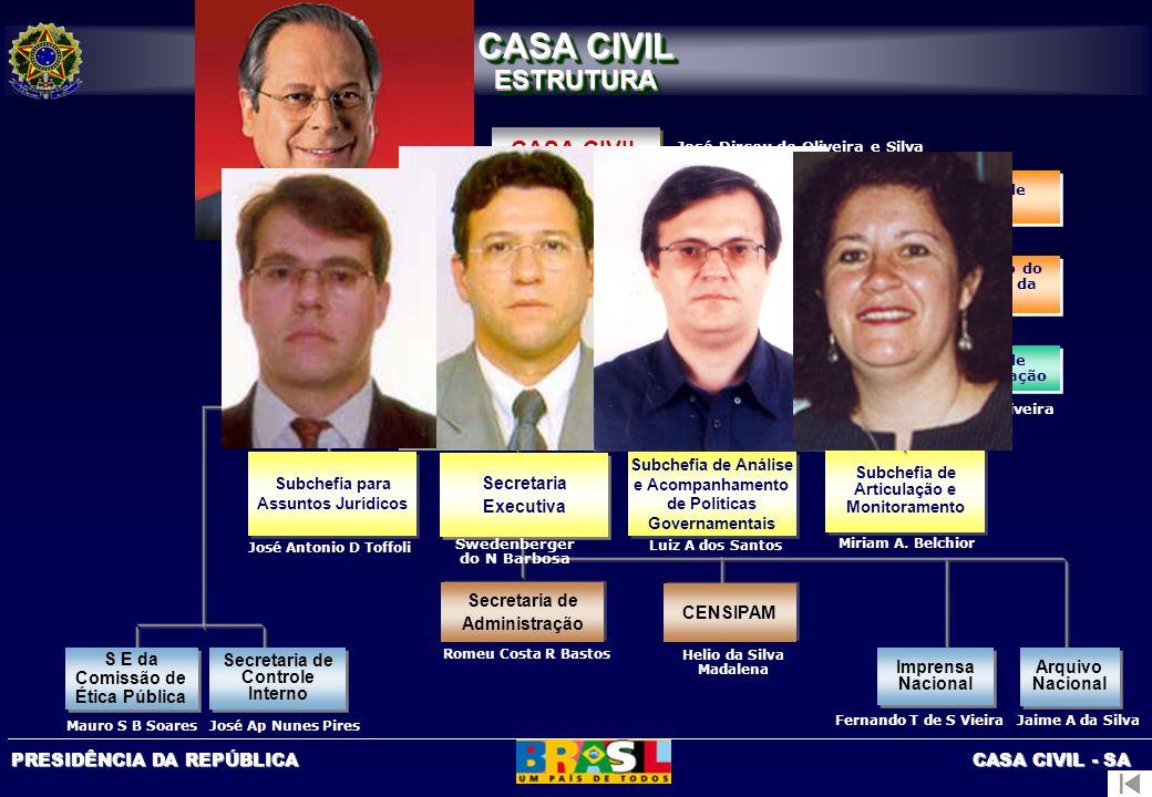 PRESIDÊNCIA DA REPÚBLICA CASA CIVIL - SA COENP SECRETARIA DE ADMINISTAÇÃO ESTRUTURA Aprovada pelo Decreto nº 3.455 de 10/5/2000, D.O.U.