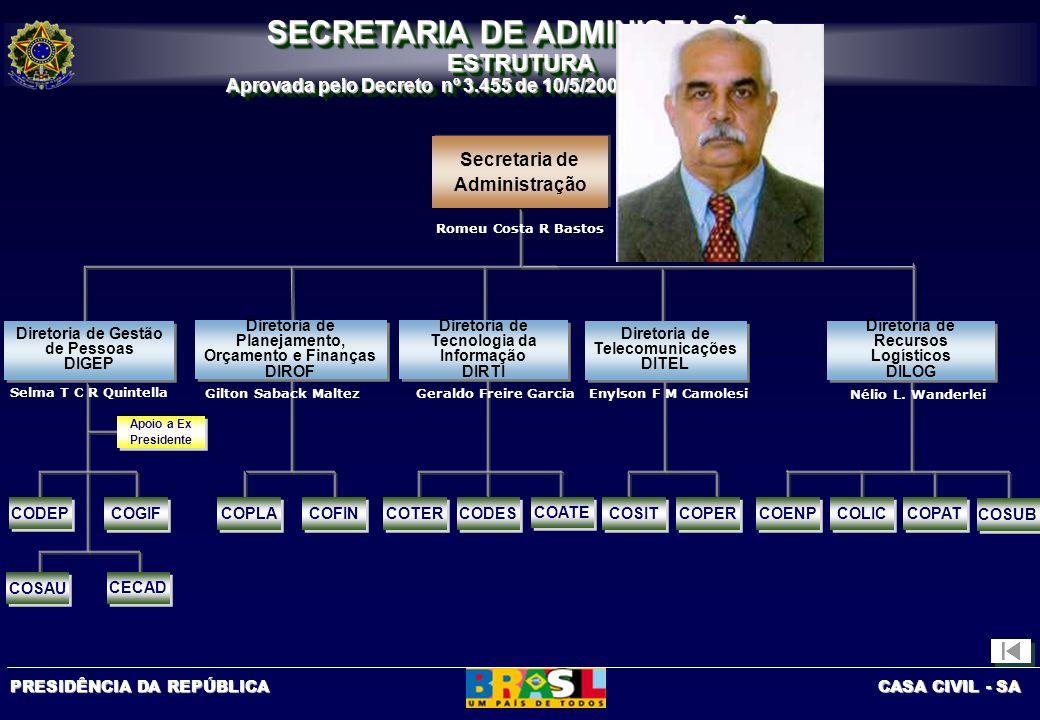PRESIDÊNCIA DA REPÚBLICA CASA CIVIL - SA COENP SECRETARIA DE ADMINISTAÇÃO ESTRUTURA Aprovada pelo Decreto nº 3.455 de 10/5/2000, D.O.U. de 11/5/2000 S