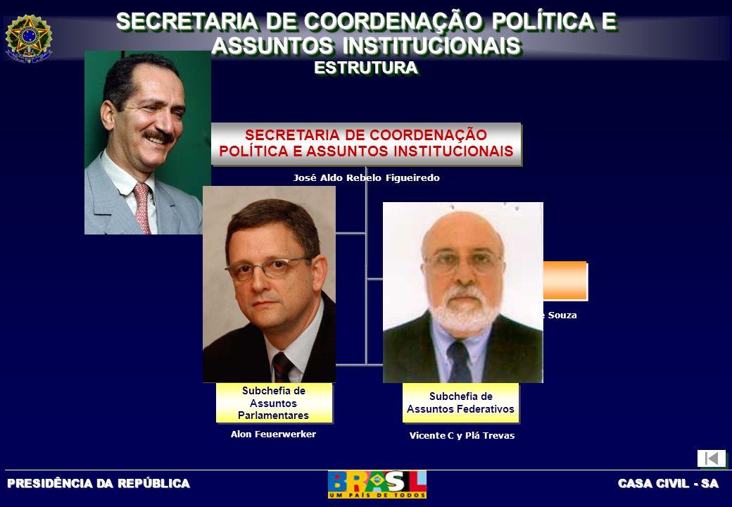 PRESIDÊNCIA DA REPÚBLICA CASA CIVIL - SA José Messias de Souza Luis Antônio Paulino SECRETARIA DE COORDENAÇÃO POLÍTICA E ASSUNTOS INSTITUCIONAIS ESTRU