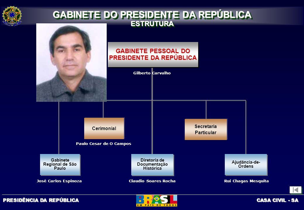 PRESIDÊNCIA DA REPÚBLICA CASA CIVIL - SA Diretoria de Normas SECRETARIA DE COMUNICAÇÃO DE GOVERNO E GESTÃO ESTRATÉGICA Subsecretaria de Publicações, Patrocínios e Normas Subsecretaria de Publicidade RADIOBRÁS Gabinete SECRETARIA DE COMUNICAÇÃO DE GOVERNO E GESTÃO ESTRATÉGICA ESTRUTURA SECRETARIA DE COMUNICAÇÃO DE GOVERNO E GESTÃO ESTRATÉGICA ESTRUTURA Secretaria- Adjunta Diretoria de Publicações Diretoria de Patrocínios Diretoria de Atendimentos à Administração Direta Diretoria de Atendimentos à Administração Indireta Diretoria de atendimento à Conta Institucional Diretoria de Mídia Diretoria de Imprensa Diretoria de Eventos Luiz Gushiken Antonio E L de A Junior Eugênio Bucci Marcus Vinícius Di Flora Jafete Abrahão Expedito Carlos Barsoti