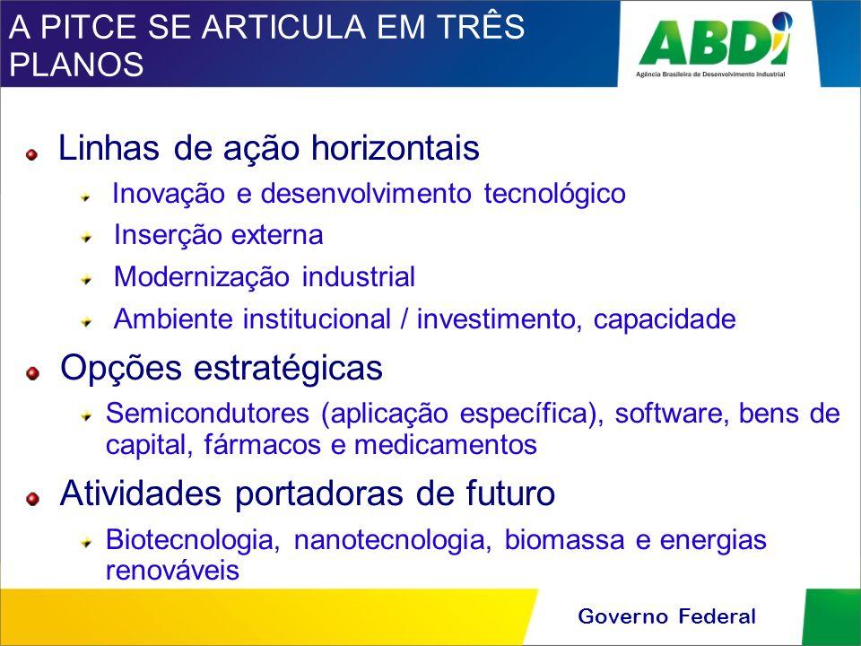 Governo Federal A PITCE SE ARTICULA EM TRÊS PLANOS Linhas de ação horizontais Inovação e desenvolvimento tecnológico Inserção externa Modernização ind