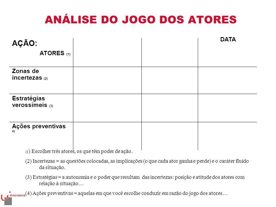 ANÁLISE DO JOGO DOS ATORES Ações preventivas 4) Estratégias verossímeis (3) Zonas de incertezas (2) AÇÃO: ATORES (1) (1 ) Escolher três atores, os que