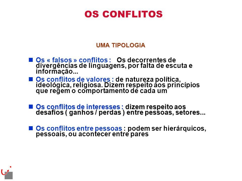 OS CONFLITOS UMA TIPOLOGIA nOs « falsos » conflitos : Os decorrentes de divergências de linguagens, por falta de escuta e informação... nOs conflitos