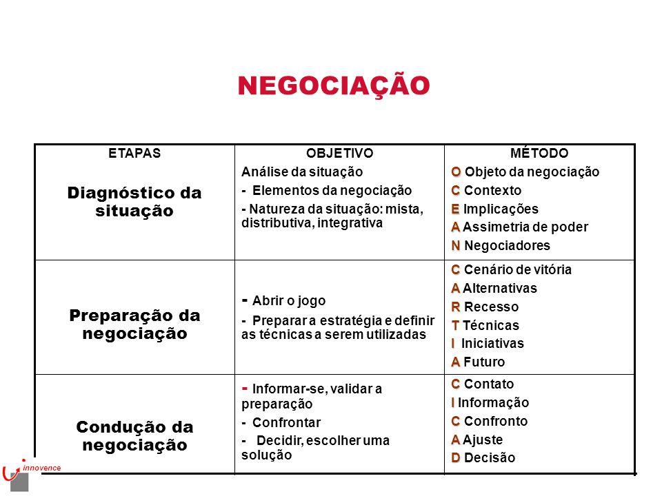 NEGOCIAÇÃO C C Contato I I Informação C C Confronto A A Ajuste D D Decisão - Informar-se, validar a preparação - Confrontar - Decidir, escolher uma so