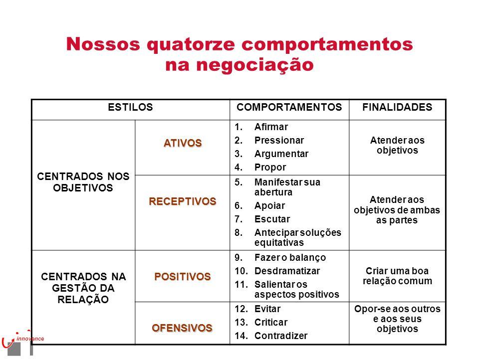 Nossos quatorze comportamentos na negociação ESTILOSCOMPORTAMENTOSFINALIDADES CENTRADOS NOS OBJETIVOSATIVOS 1.Afirmar 2.Pressionar 3.Argumentar 4.Prop