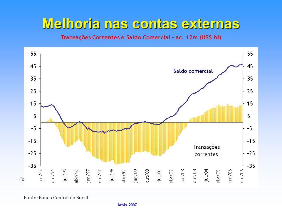 Arbix Arbix 2007 Transações Correntes e Saldo Comercial - ac. 12m (US$ bi) Melhoria nas contas externas Fonte: Banco Central do Brasil