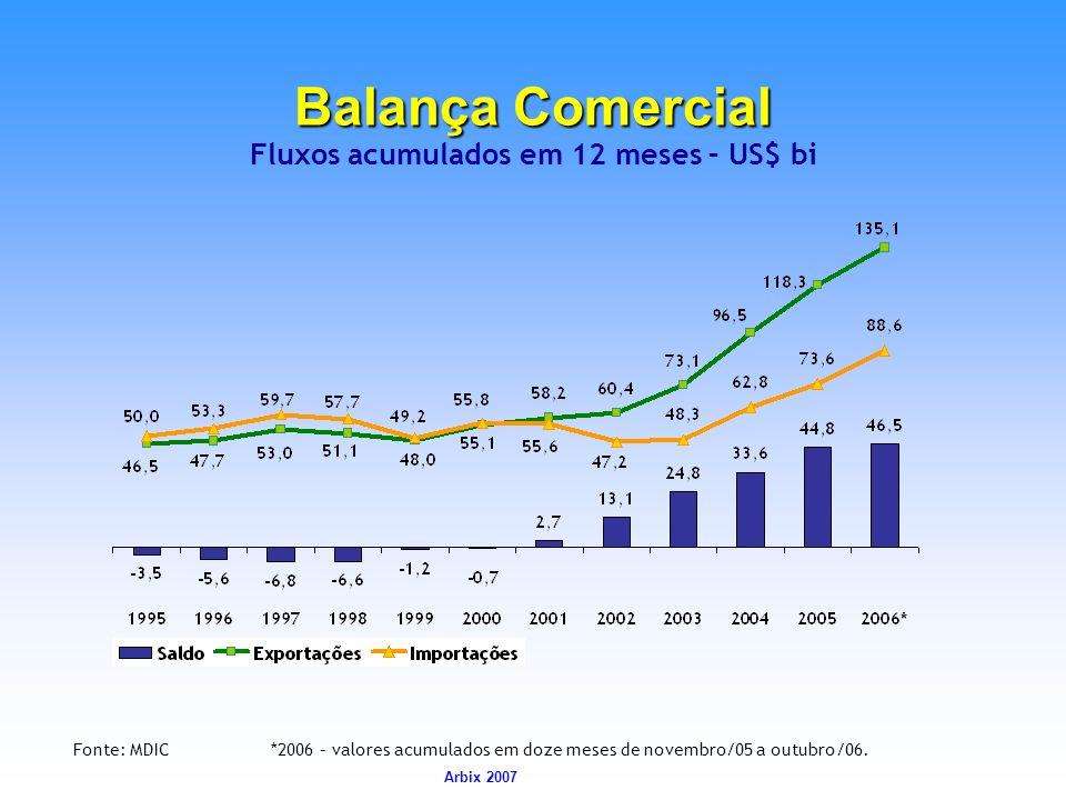 Arbix Arbix 2007 Balança Comercial Balança Comercial Fluxos acumulados em 12 meses – US$ bi Fonte: MDIC *2006 – valores acumulados em doze meses de no