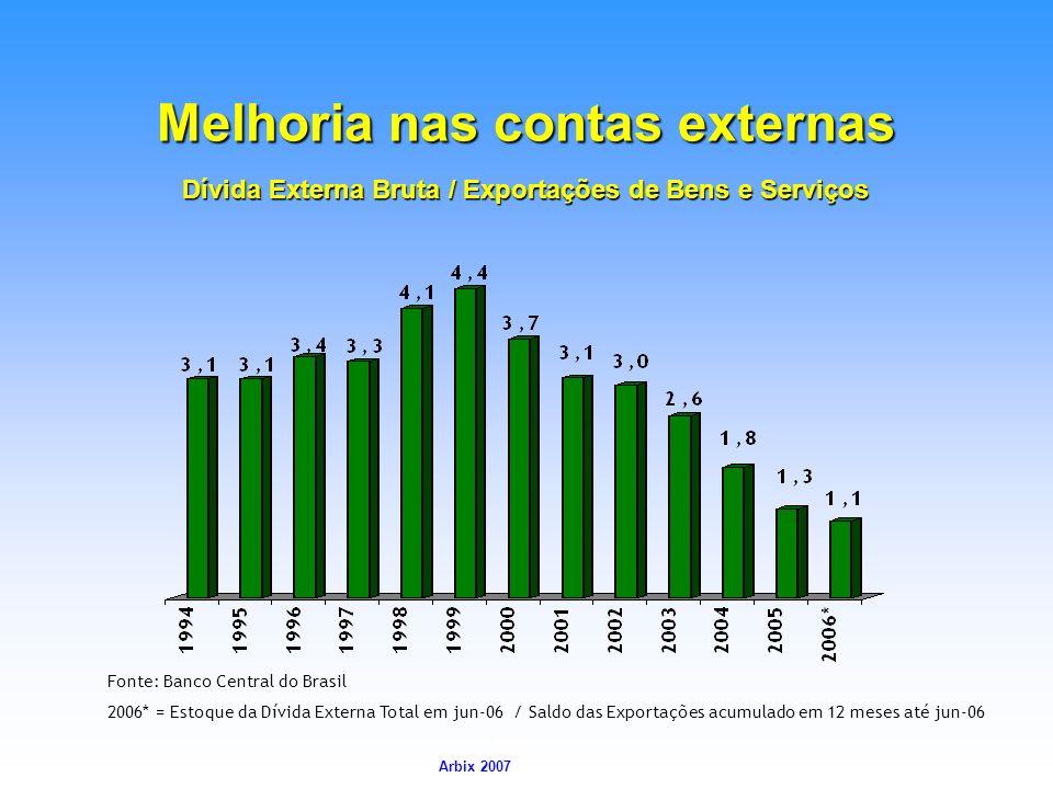 Arbix Arbix 2007 Dívida Externa Bruta / Exportações de Bens e Serviços Melhoria nas contas externas Fonte: Banco Central do Brasil 2006* = Estoque da