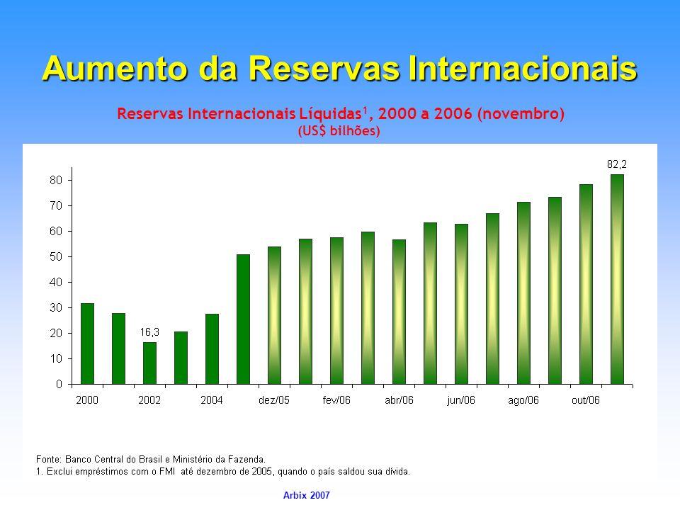 Arbix Arbix 2007 Aumento da Reservas Internacionais Reservas Internacionais Líquidas 1, 2000 a 2006 (novembro) (US$ bilhões)