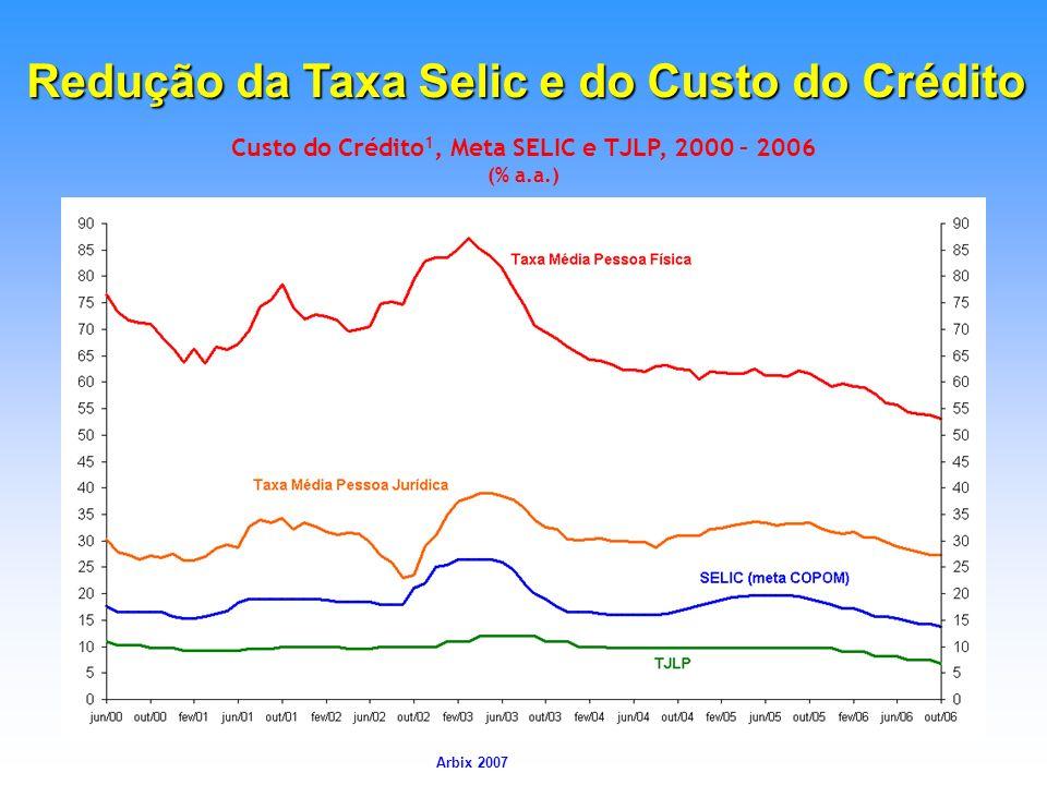 Arbix Arbix 2007 Custo do Crédito 1, Meta SELIC e TJLP, 2000 – 2006 (% a.a.) Redução da Taxa Selic e do Custo do Crédito