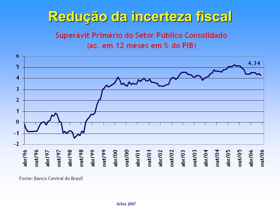Arbix Arbix 2007 Redução da incerteza fiscal Fonte: Banco Central do Brasil