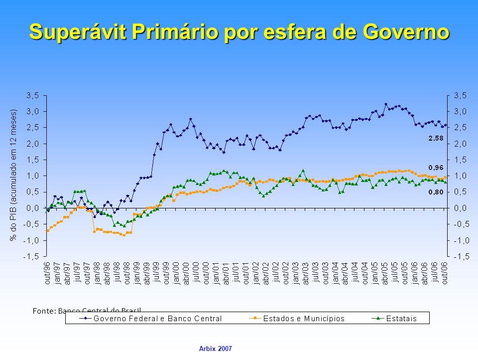 Arbix Arbix 2007 Fonte: Banco Central do Brasil Superávit Primário por esfera de Governo