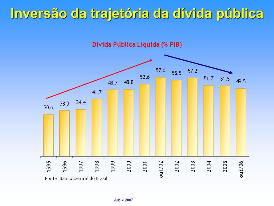 Arbix Arbix 2007 Dívida Pública Líquida (% PIB) Inversão da trajetória da dívida pública Fonte: Banco Central do Brasil