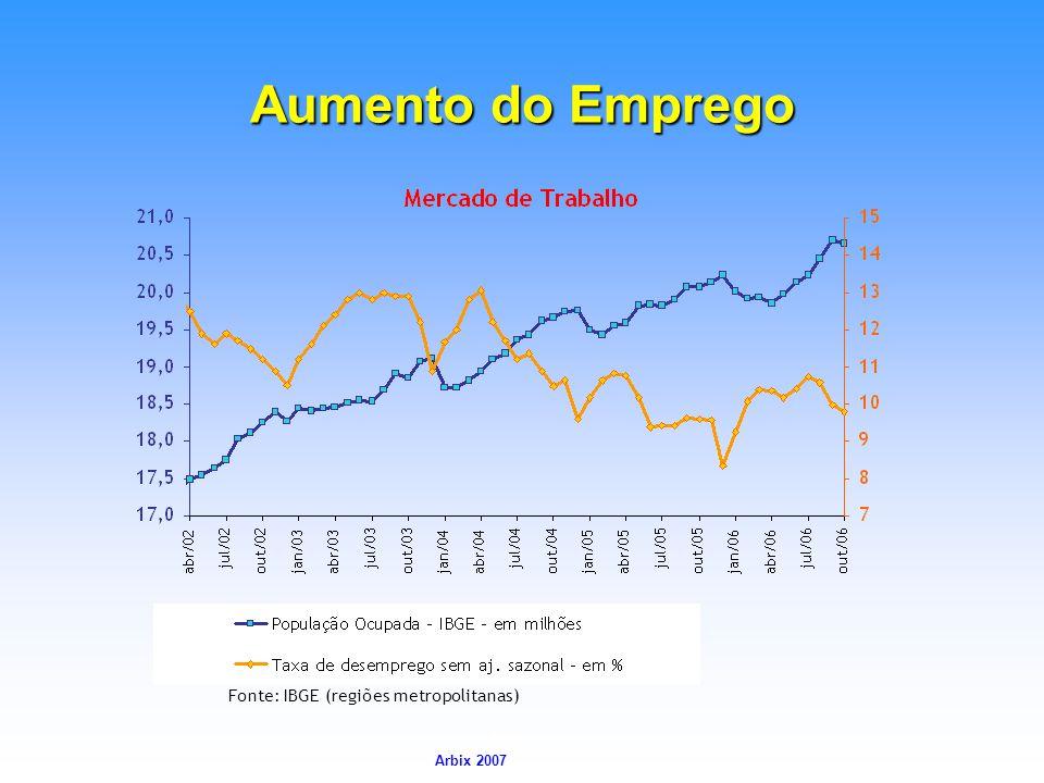 Arbix Arbix 2007 Aumento do Emprego Fonte: IBGE (regiões metropolitanas)