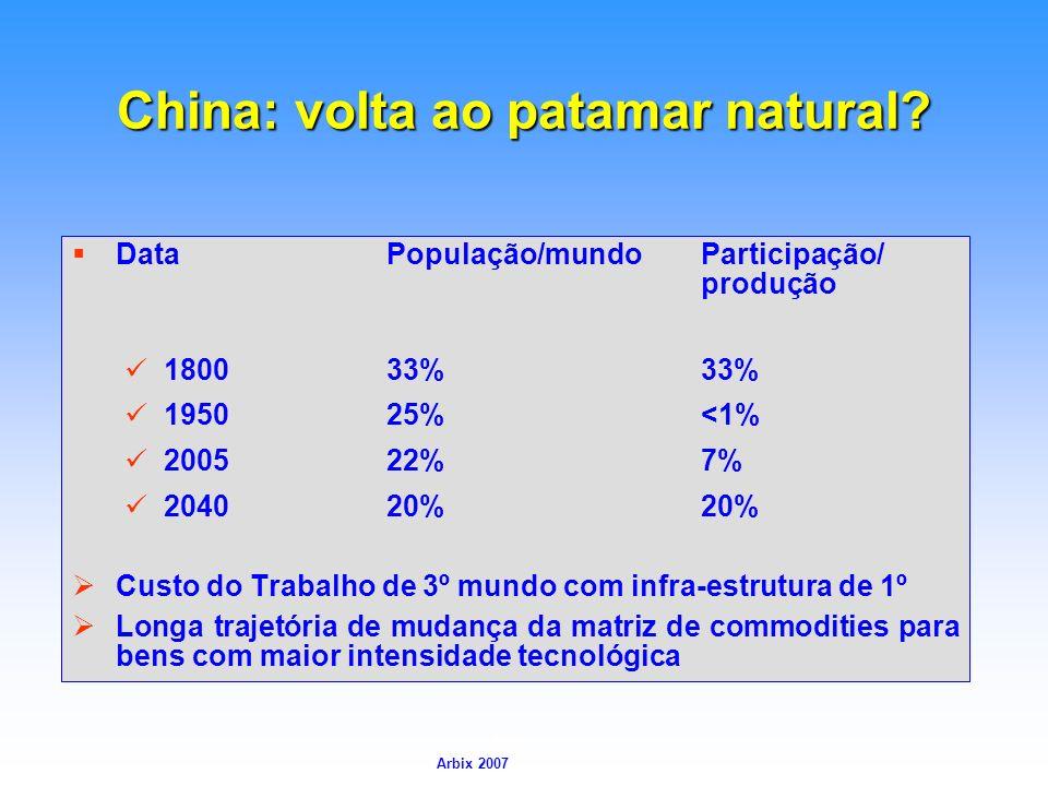 Arbix Arbix 2007 China: volta ao patamar natural? DataPopulação/mundoParticipação/ produção 180033%33% 195025%<1% 200522%7% 204020%20% Custo do Trabal