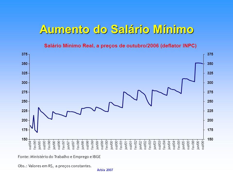 Arbix Arbix 2007 Fonte: Ministério do Trabalho e Emprego e IBGE Obs.: Valores em R$, a preços constantes. Aumento do Salário Mínimo Salário Mínimo Rea