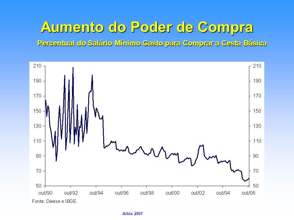 Arbix Arbix 2007 Aumento do Poder de Compra Percentual do Salário Mínimo Gasto para Comprar a Cesta Básica