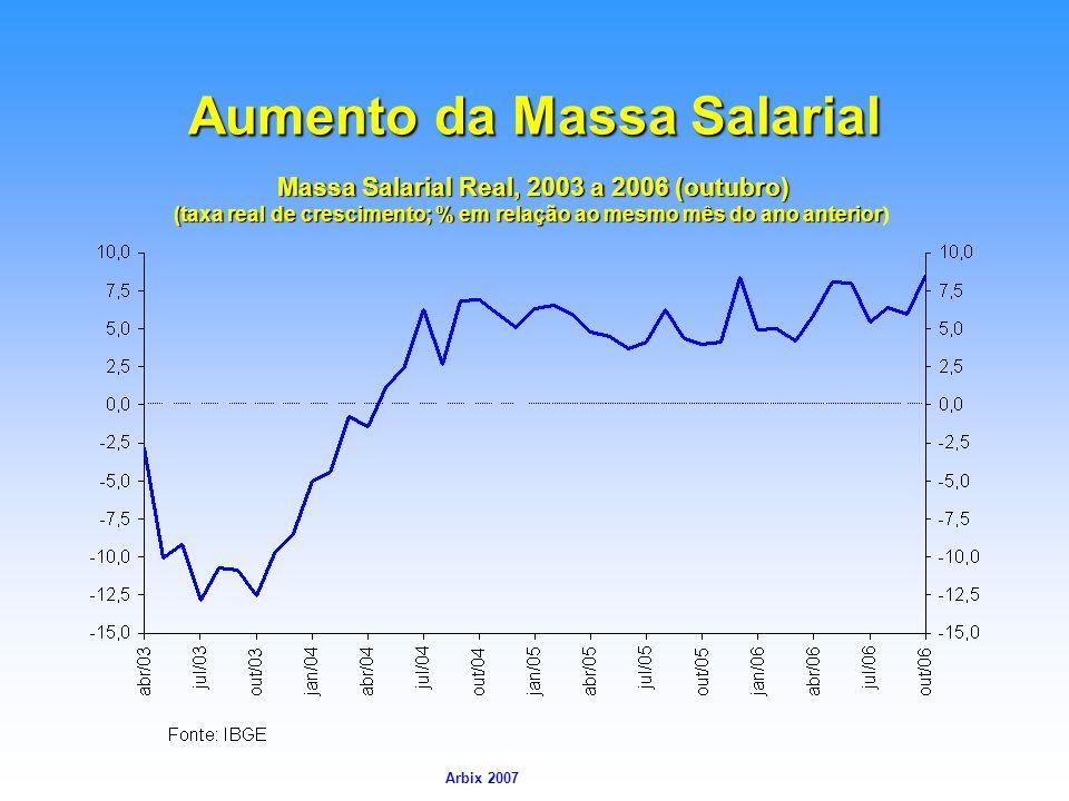 Arbix Arbix 2007 Aumento da Massa Salarial Massa Salarial Real, 2003 a 2006 (outubro) (taxa real de crescimento; % em relação ao mesmo mês do ano ante