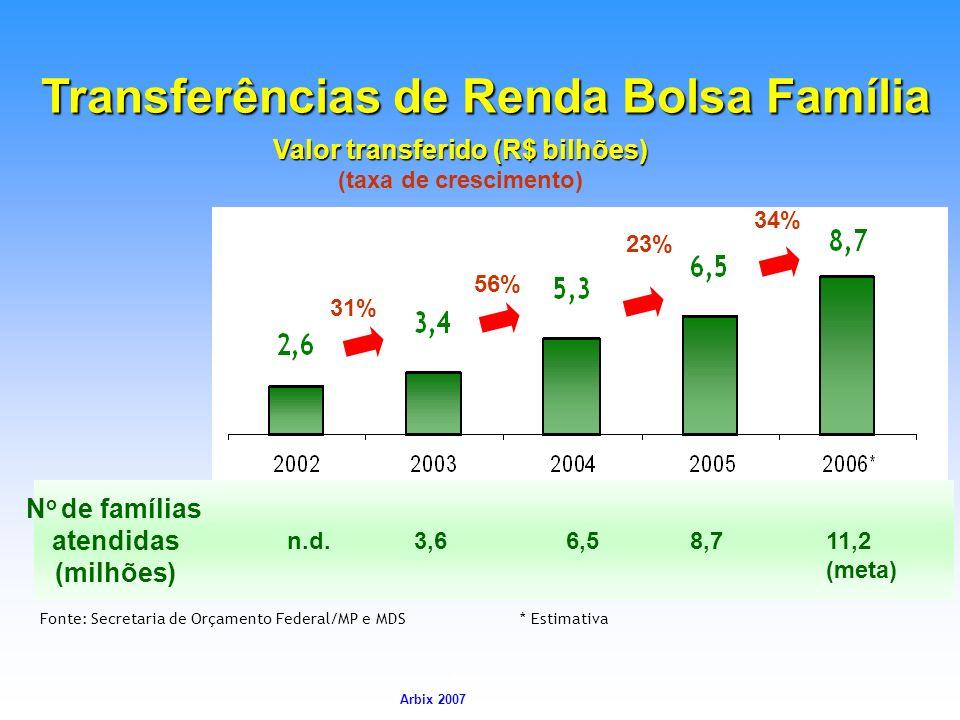 Arbix Arbix 2007 Transferências de Renda Bolsa Família 31% 23% Fonte: Secretaria de Orçamento Federal/MP e MDS* Estimativa 56% N o de famílias atendid