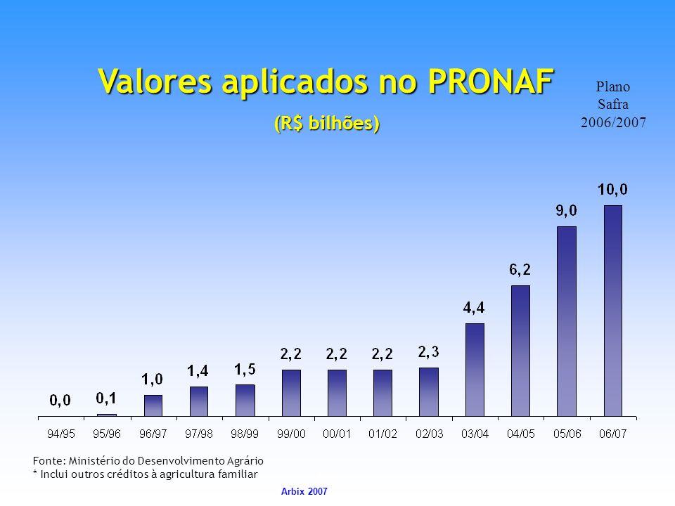 Arbix Arbix 2007 Valores aplicados no PRONAF (R$ bilhões) Fonte: Ministério do Desenvolvimento Agrário * Inclui outros créditos à agricultura familiar
