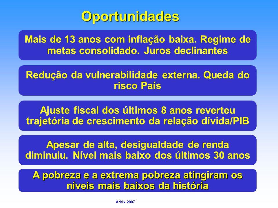 Arbix Arbix 2007 Mais de 13 anos com inflação baixa. Regime de metas consolidado. Juros declinantes Redução da vulnerabilidade externa. Queda do risco